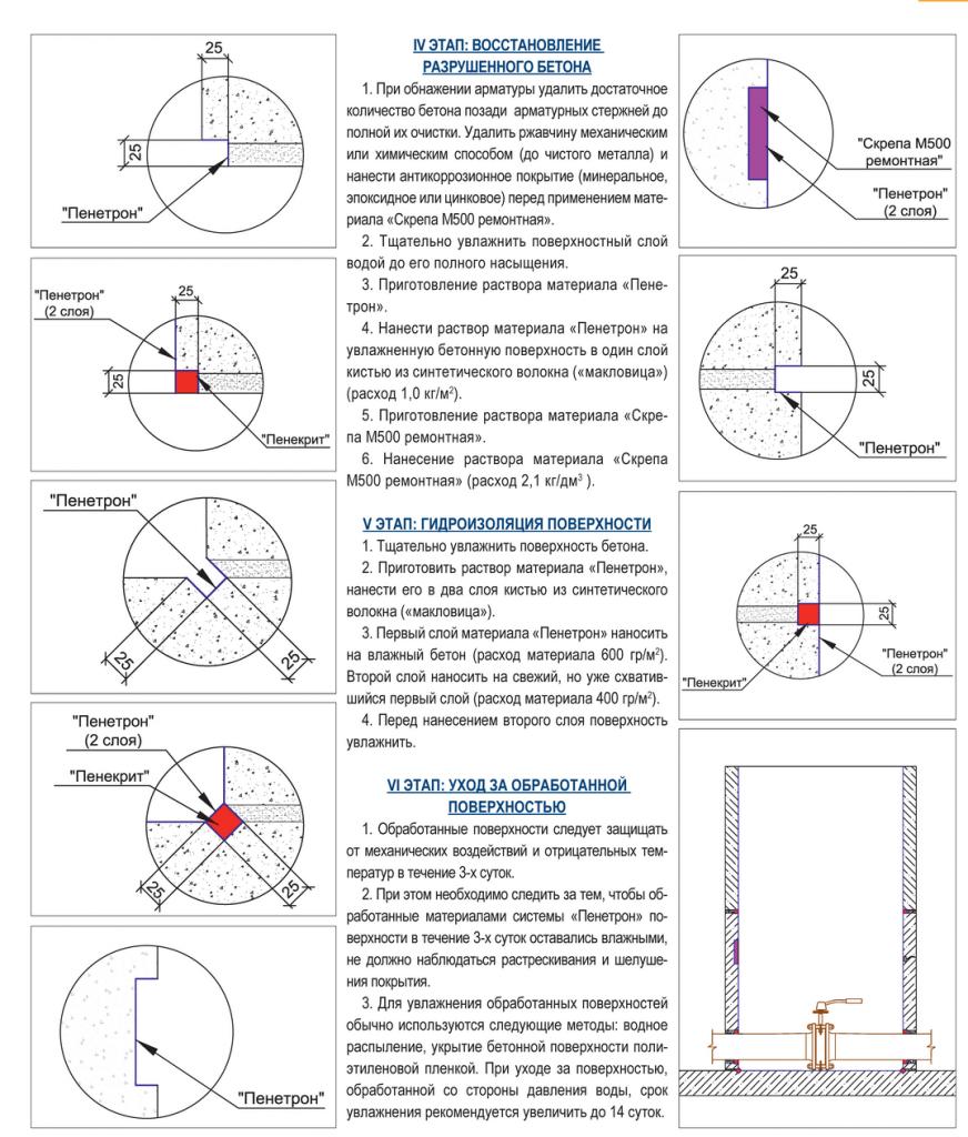 Гидроизоляция железобетонного колодца. Этапы 4-6